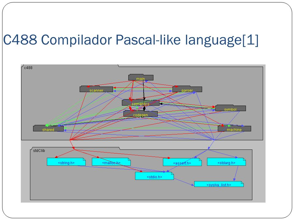 C488 Compilador Pascal-like language[1]
